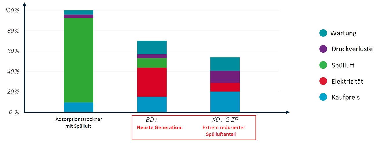 Relative Kosten eines Adsorptionstrockners auf 10 Jahre